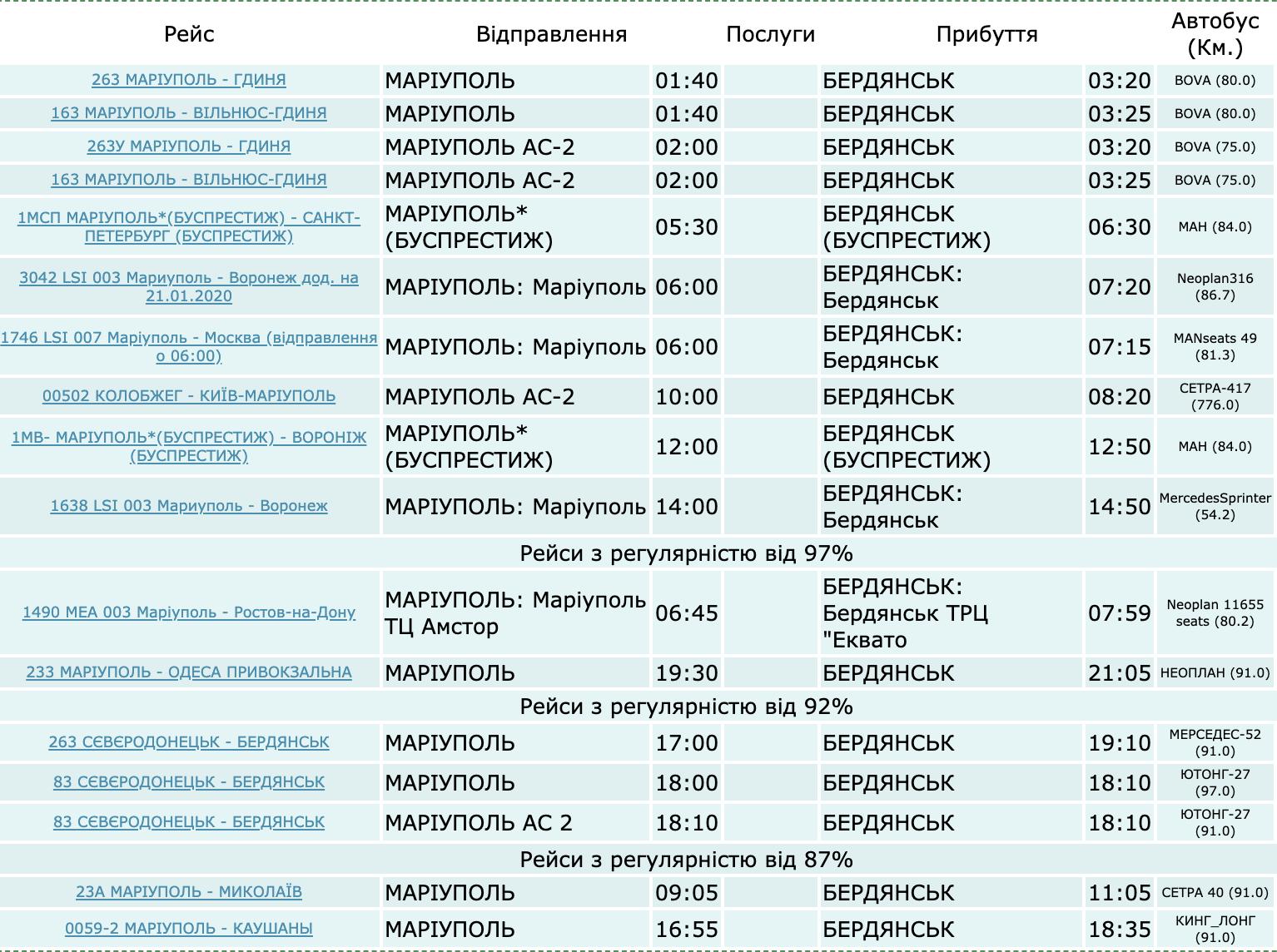 Как добраться до Бердянска на автобусе из Мариуполя. Расписание