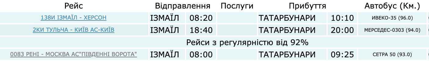 Как добраться до Рассейки на автобусе через Татарбунары. Расписание